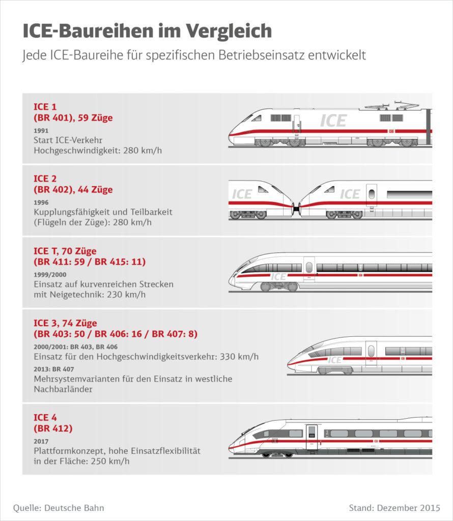 Infografik: ICE Baureihen im Vergleich