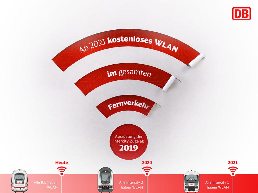 DB Infografik: Kostenloses WLAN für den gesamten Fernverkehr